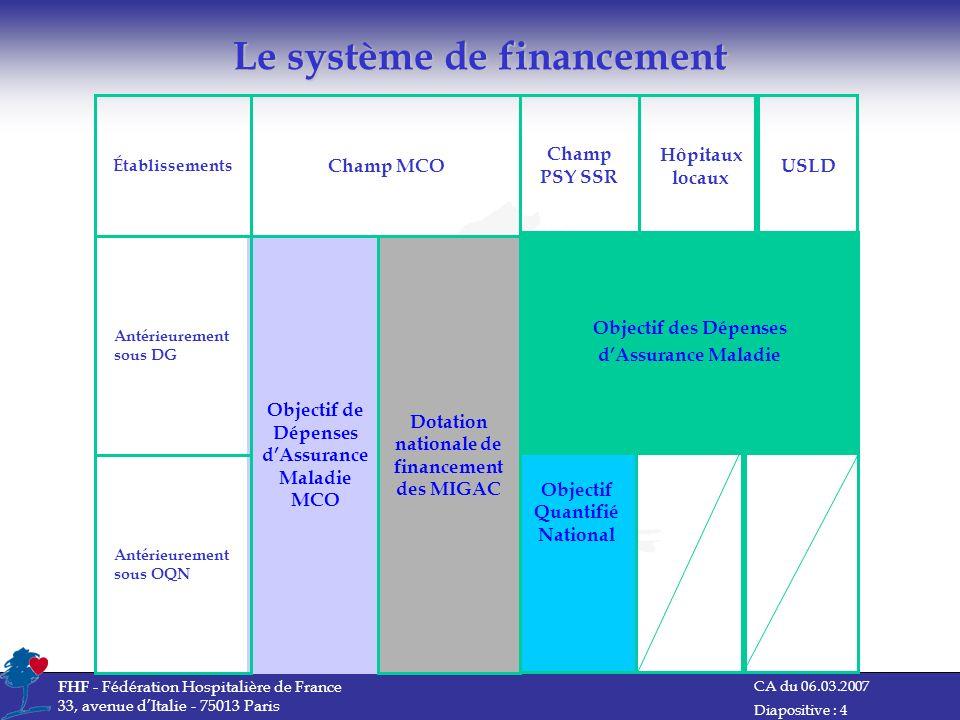 Le système de financement