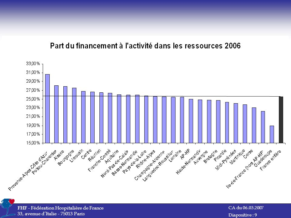 FHF - Fédération Hospitalière de France