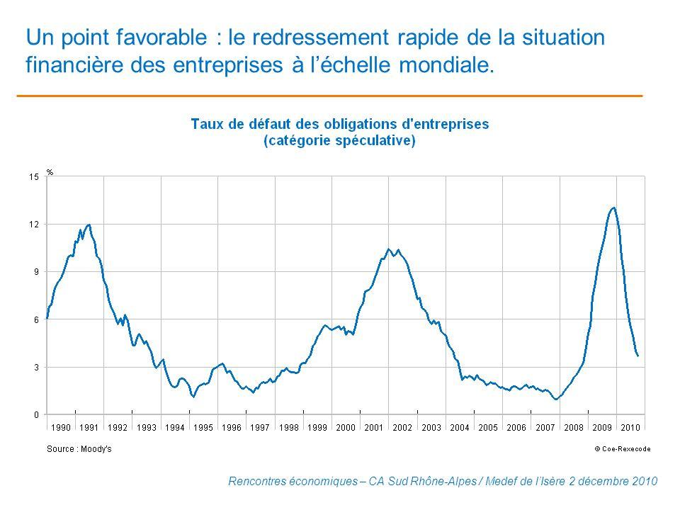 Un point favorable : le redressement rapide de la situation financière des entreprises à l'échelle mondiale.