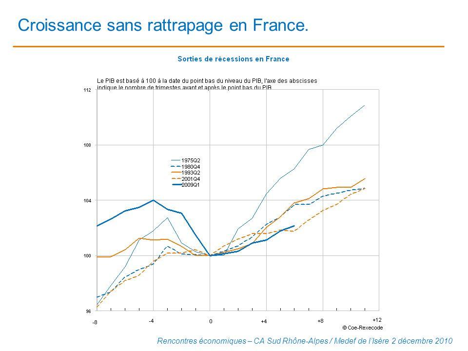 Croissance sans rattrapage en France.