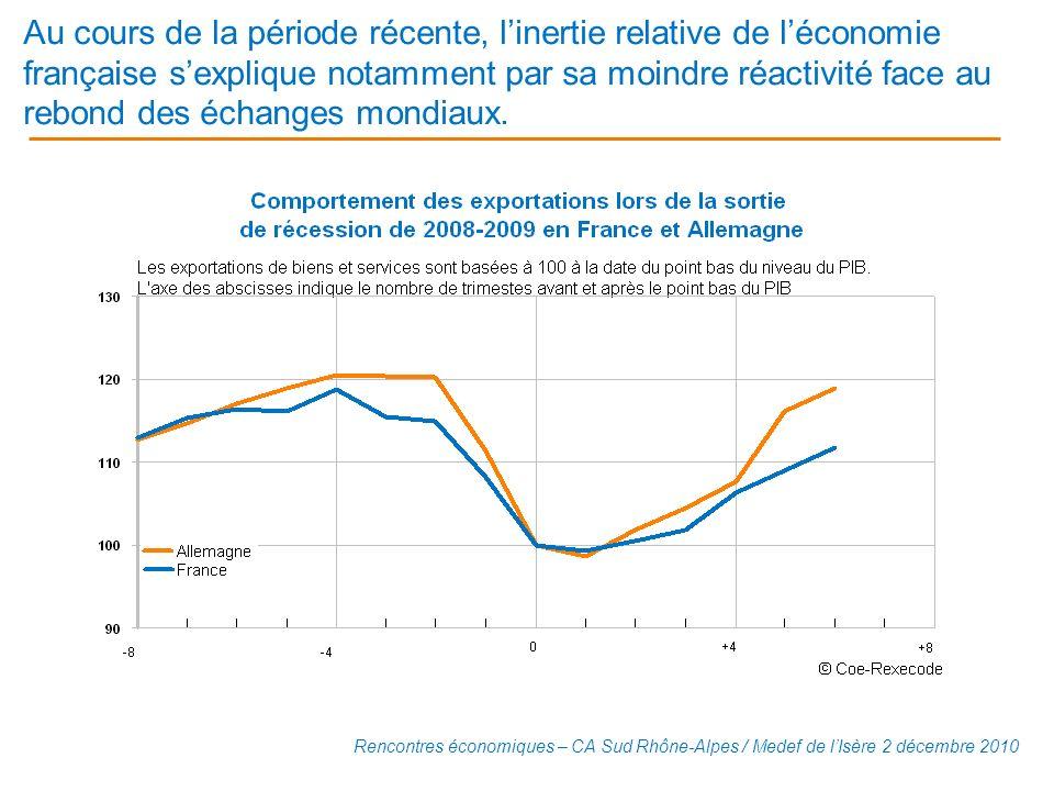 Au cours de la période récente, l'inertie relative de l'économie française s'explique notamment par sa moindre réactivité face au rebond des échanges mondiaux.