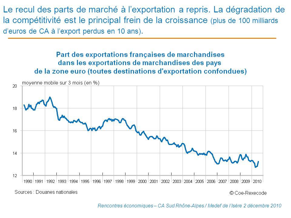Le recul des parts de marché à l'exportation a repris