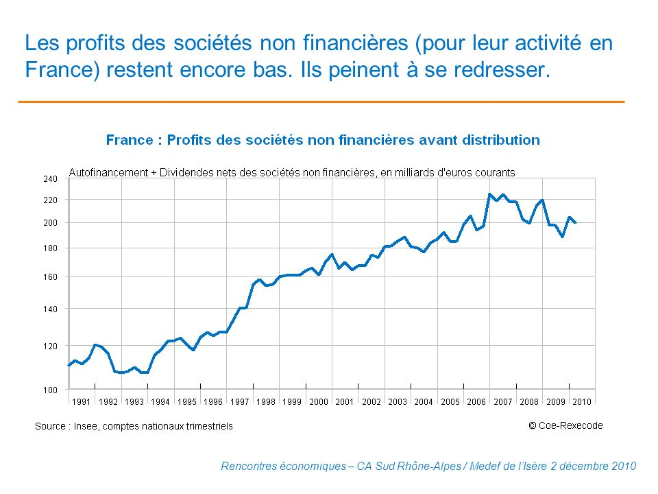 Les profits des sociétés non financières (pour leur activité en France) restent encore bas. Ils peinent à se redresser.