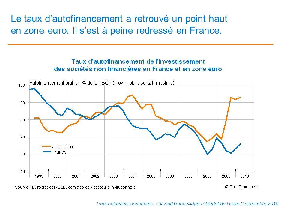 Le taux d'autofinancement a retrouvé un point haut en zone euro