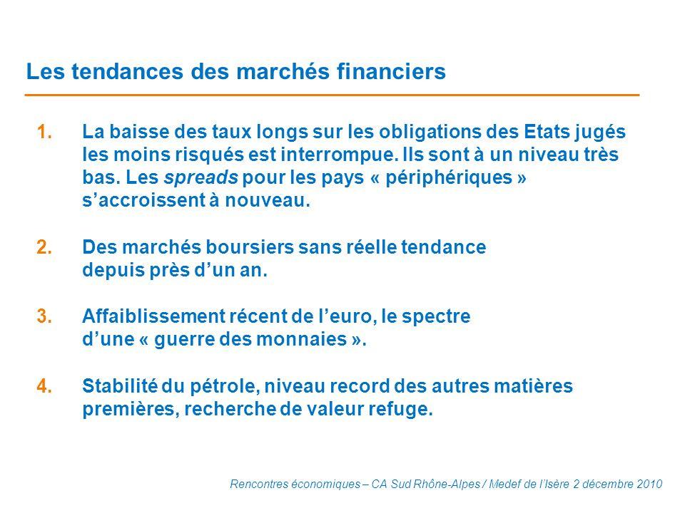 Les tendances des marchés financiers