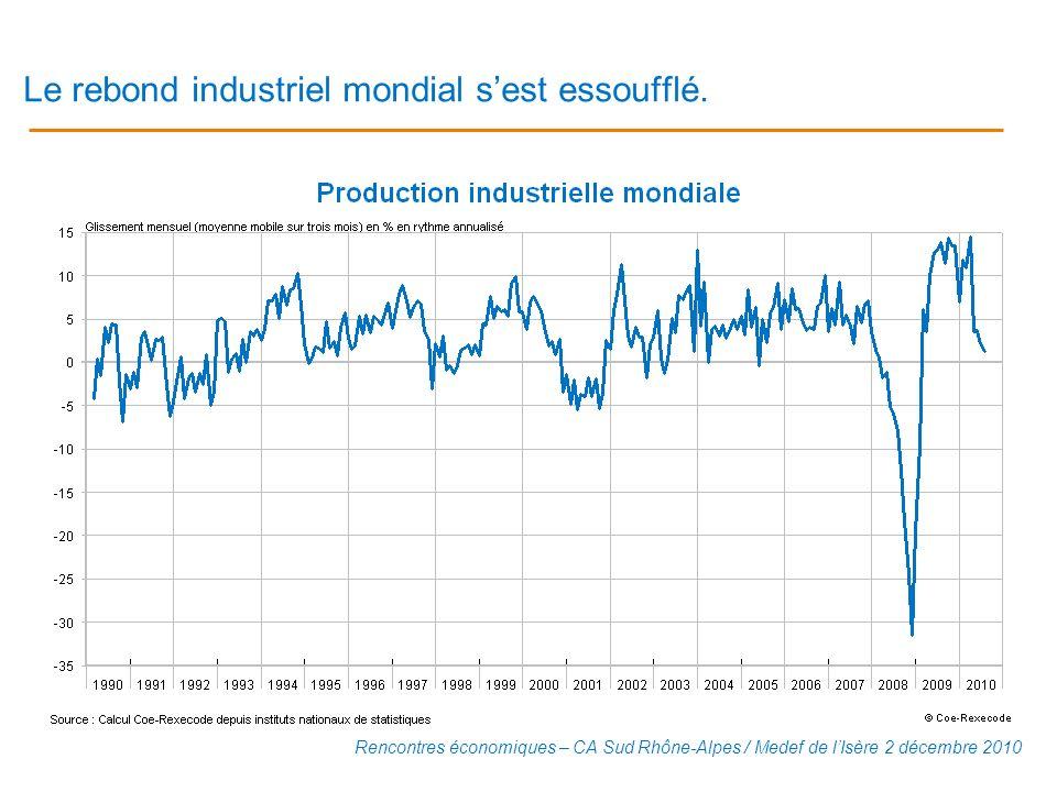 Le rebond industriel mondial s'est essoufflé.