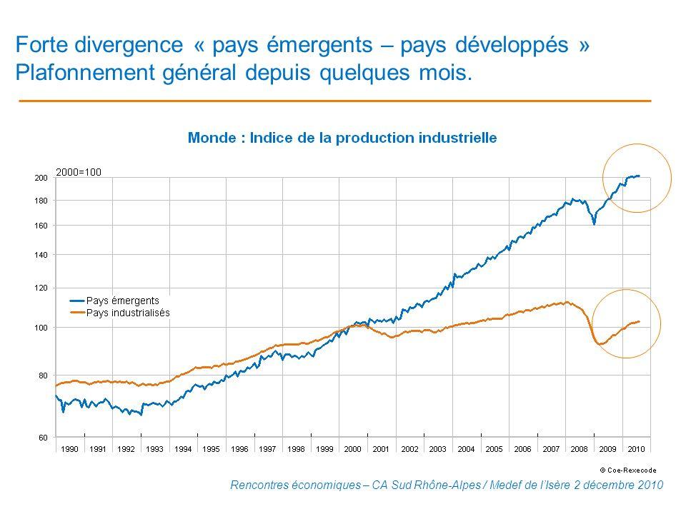 Forte divergence « pays émergents – pays développés » Plafonnement général depuis quelques mois.