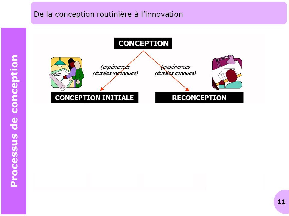 De la conception routinière à l'innovation