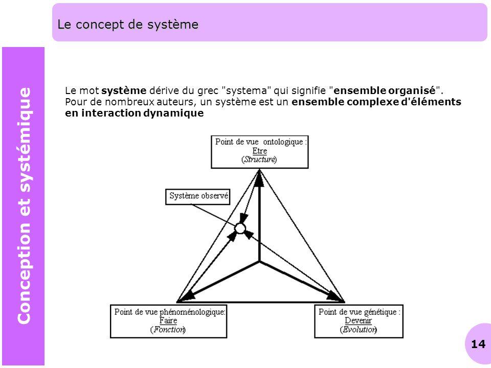 Conception et systémique