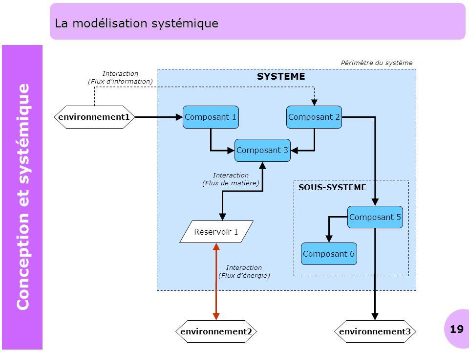 La modélisation systémique