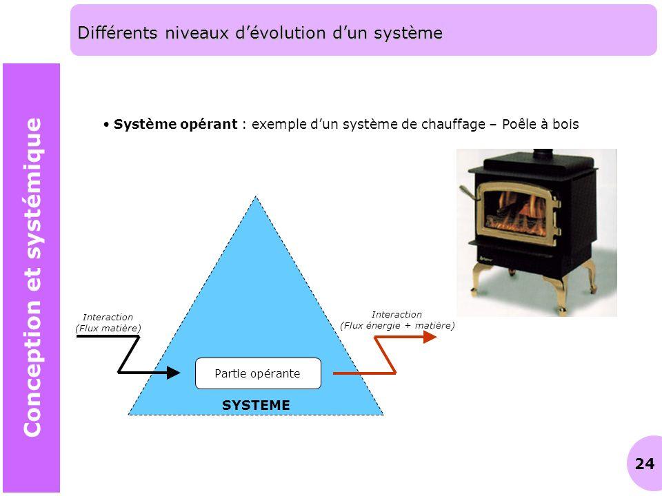 Différents niveaux d'évolution d'un système