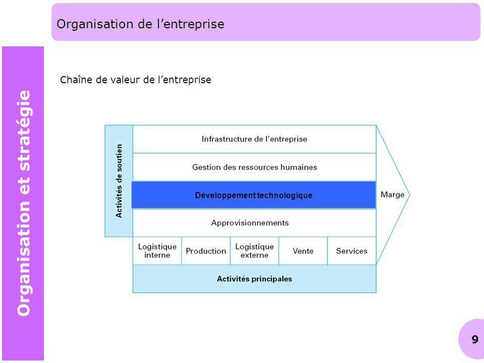 Organisation de l'entreprise