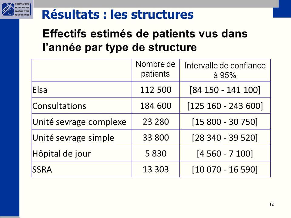 Résultats : les structures