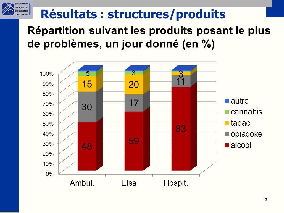Résultats : structures/produits