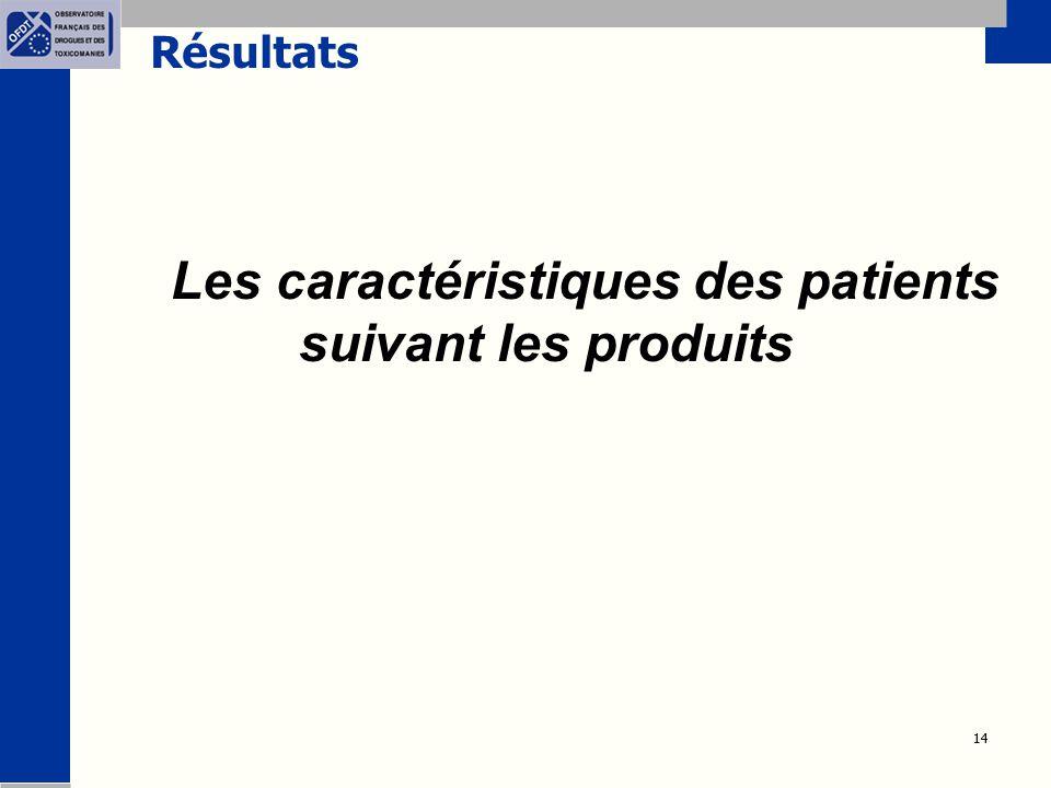 Les caractéristiques des patients suivant les produits