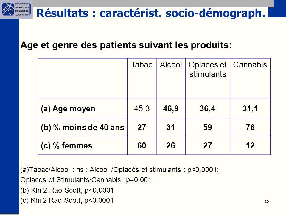 Résultats : caractérist. socio-démograph.