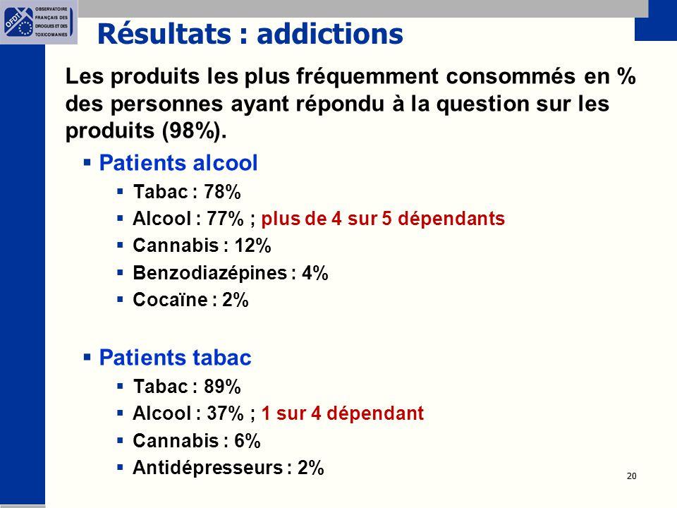 Résultats : addictions