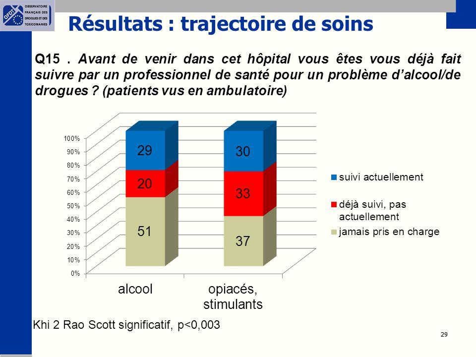 Résultats : trajectoire de soins