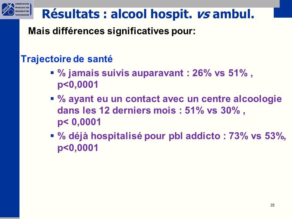 Résultats : alcool hospit. vs ambul.