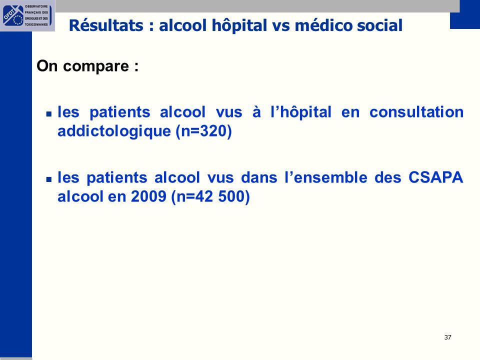 Résultats : alcool hôpital vs médico social