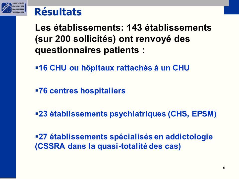 Résultats Les établissements: 143 établissements (sur 200 sollicités) ont renvoyé des questionnaires patients :