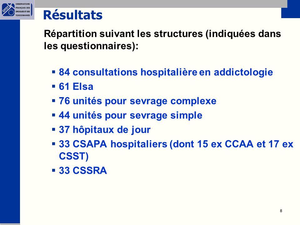 Résultats Répartition suivant les structures (indiquées dans les questionnaires): 84 consultations hospitalière en addictologie.