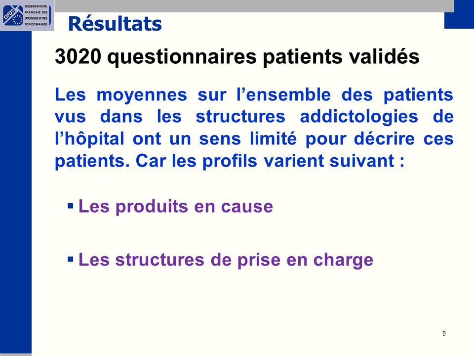 Résultats 3020 questionnaires patients validés
