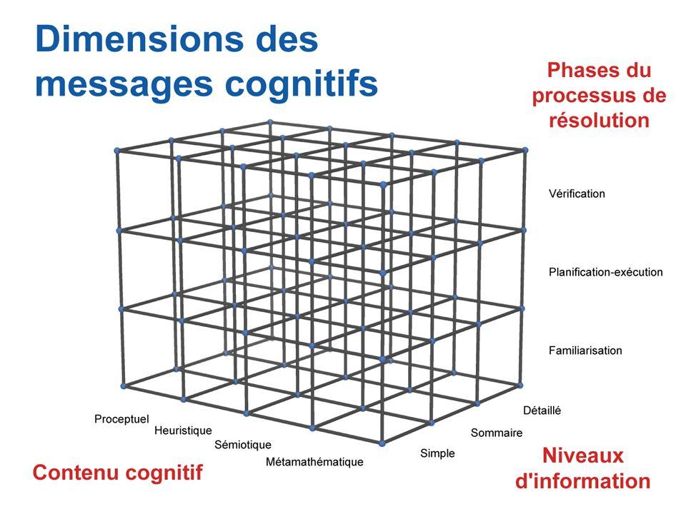 Dimensions des messages cognitifs.