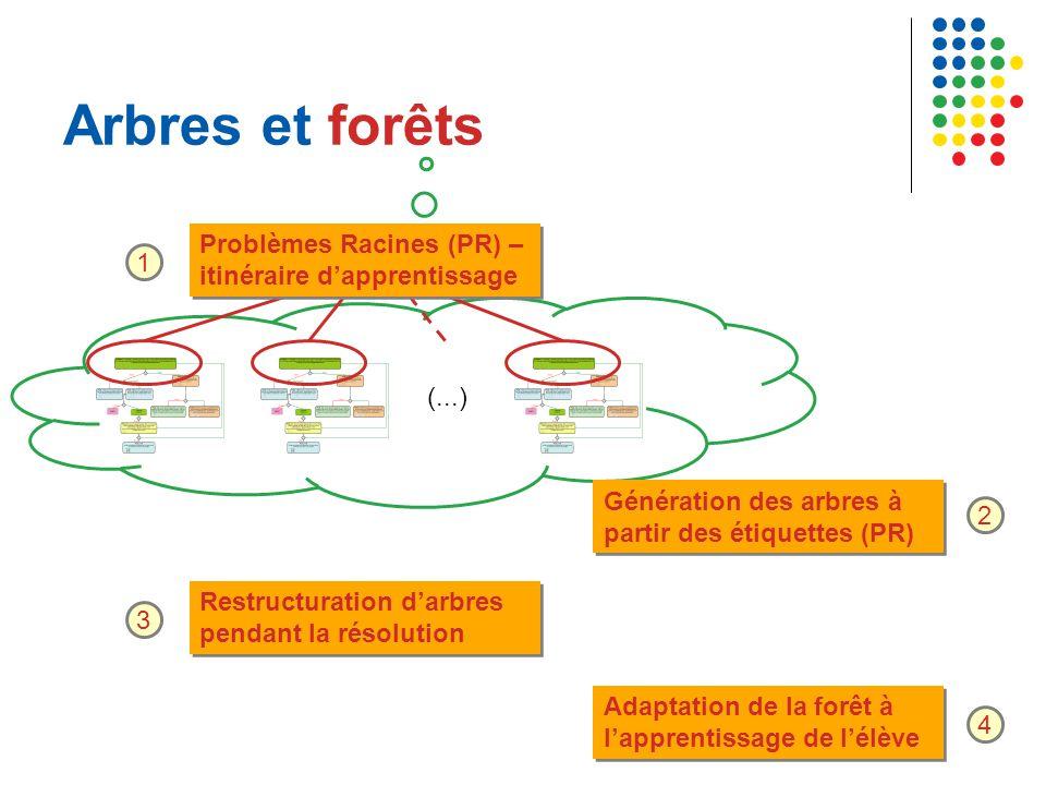 Arbres et forêts Problèmes Racines (PR) – itinéraire d'apprentissage 1