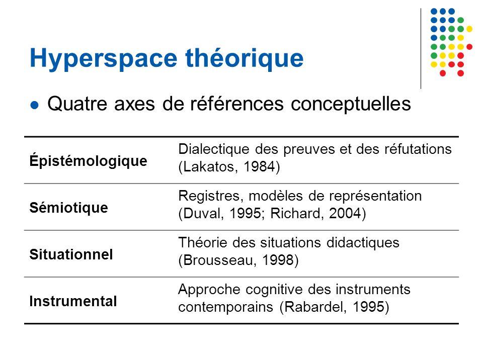 Hyperspace théorique Quatre axes de références conceptuelles