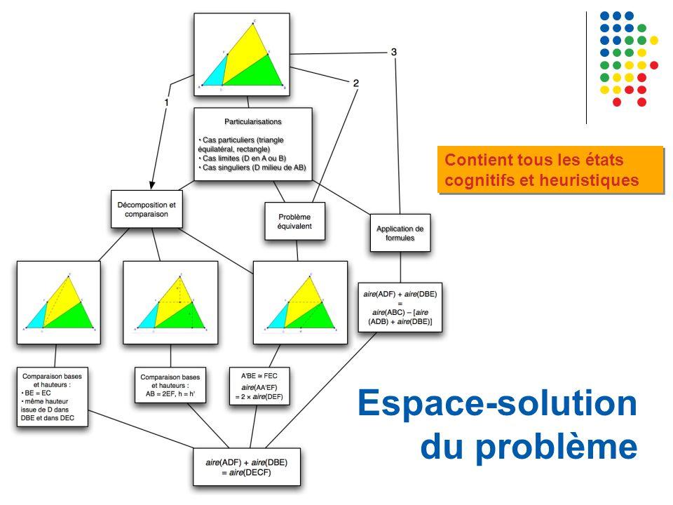 Espace-solution du problème