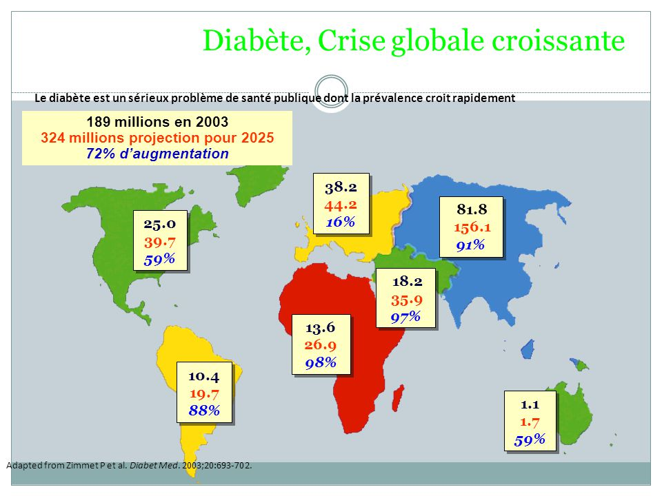 Diabète, Crise globale croissante