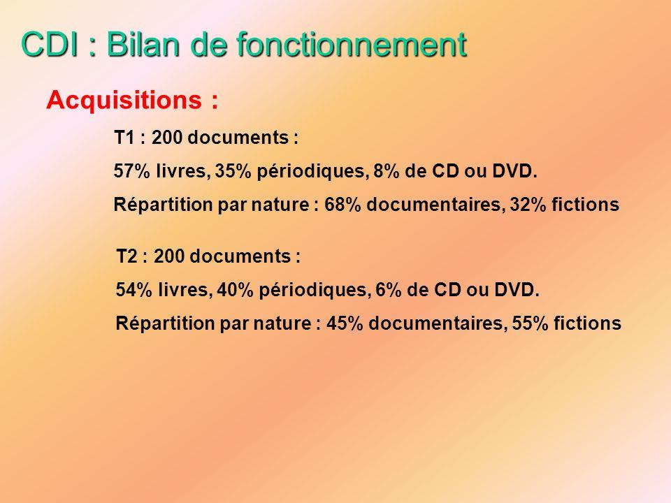 CDI : Bilan de fonctionnement