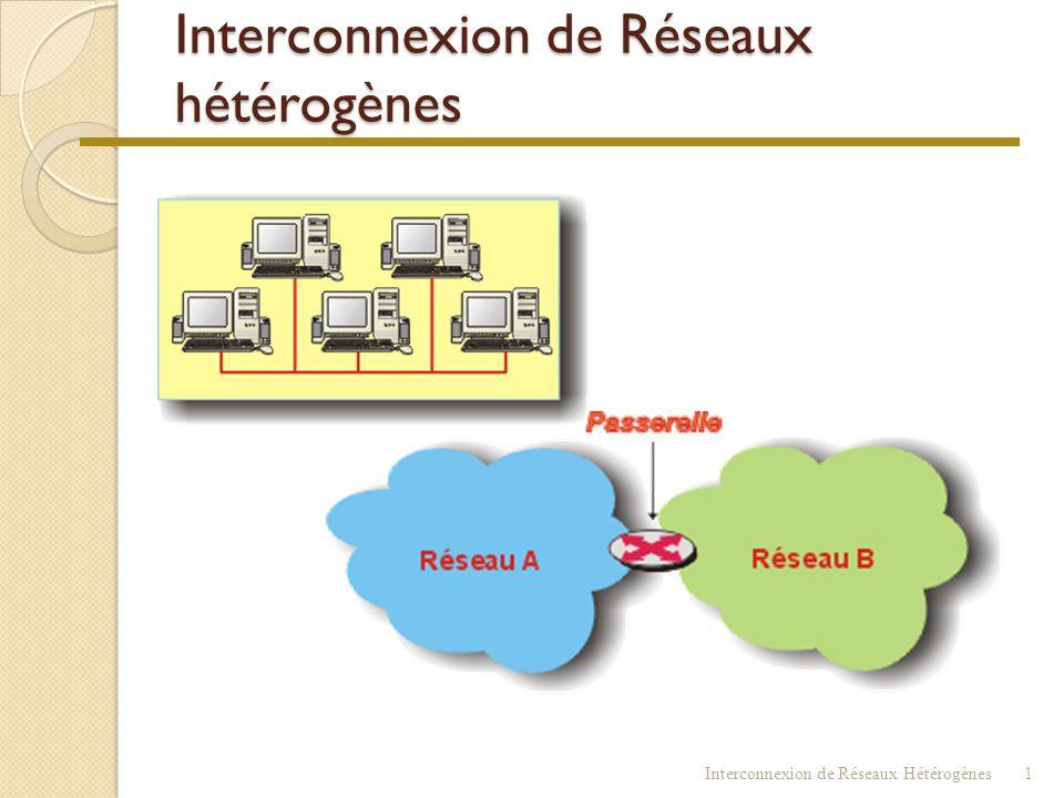 Interconnexion de Réseaux hétérogènes