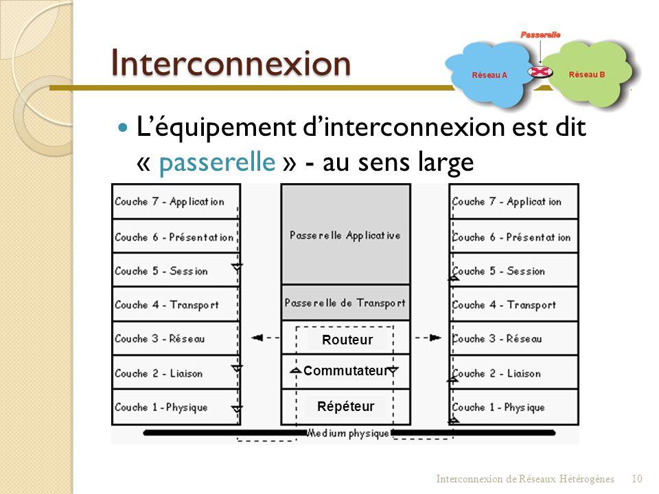 Interconnexion L'équipement d'interconnexion est dit « passerelle » - au sens large. Commutateur.