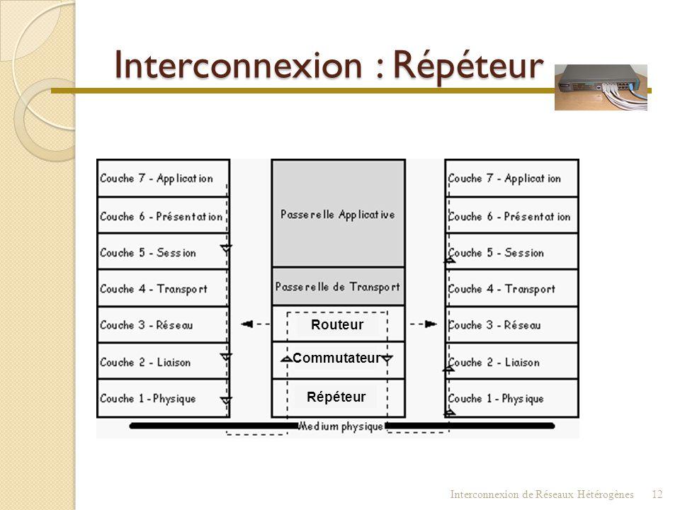 Interconnexion : Répéteur