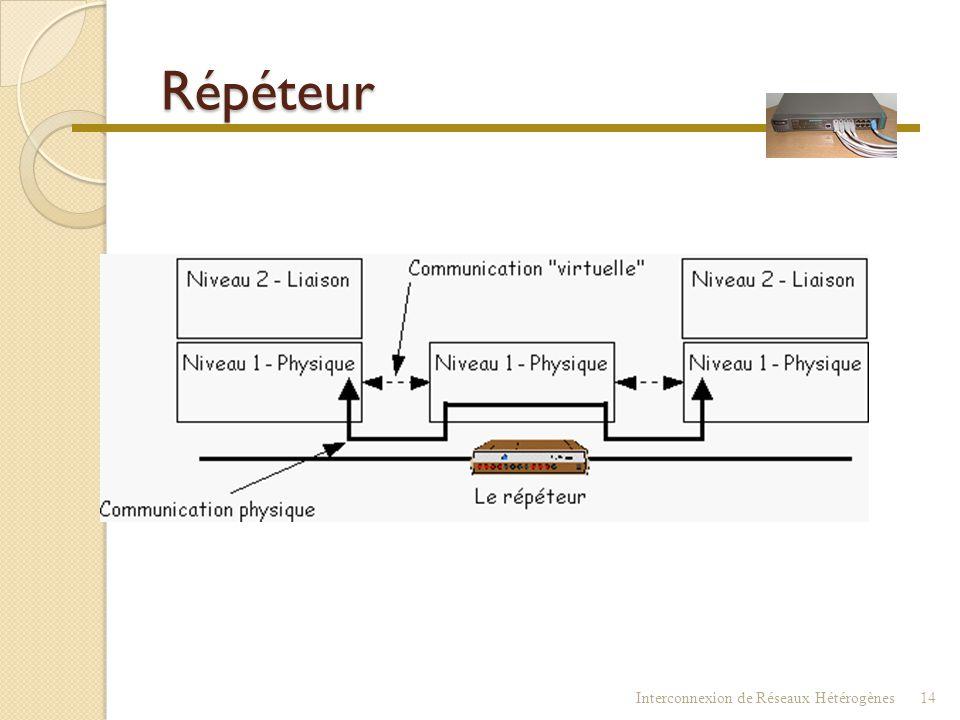 Répéteur Interconnexion de Réseaux Hétérogènes