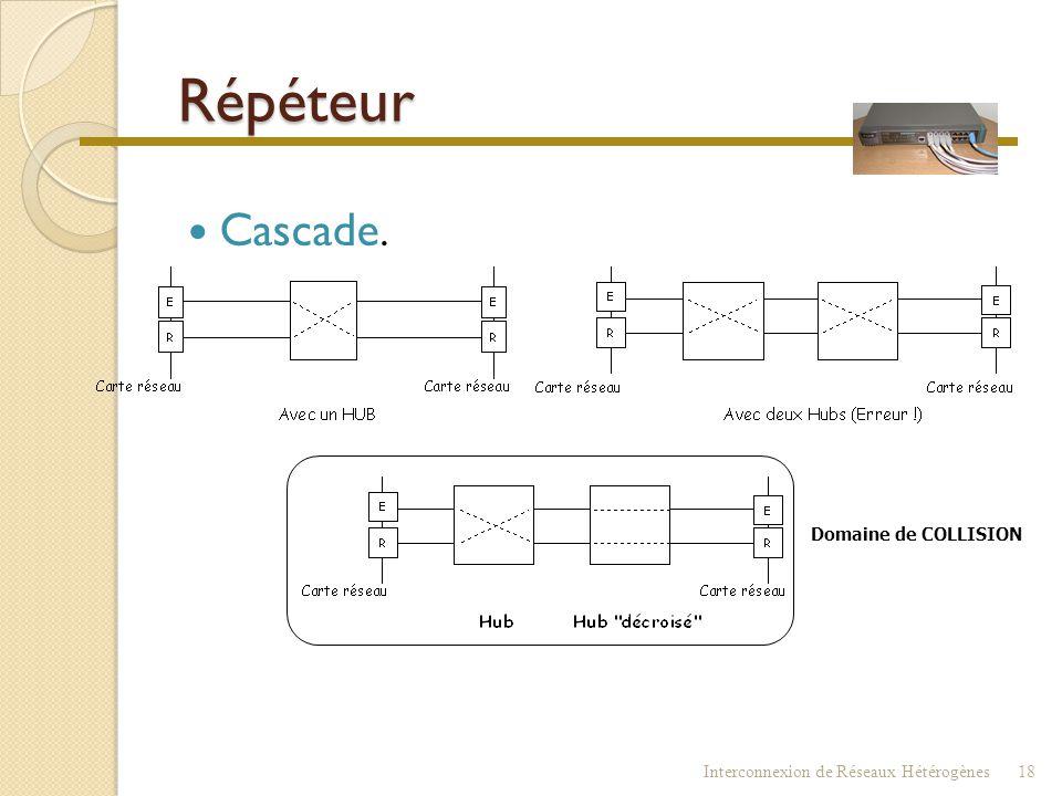 Répéteur Cascade. Domaine de COLLISION