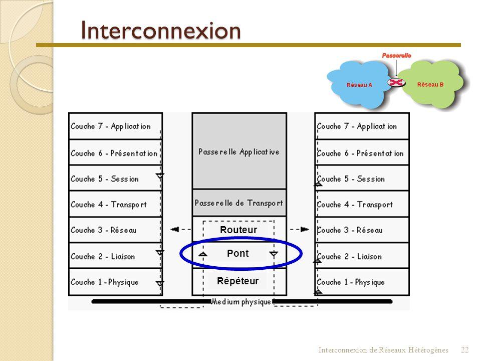 Interconnexion Routeur Pont Répéteur