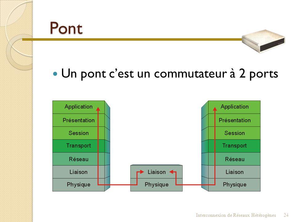 Pont Un pont c'est un commutateur à 2 ports