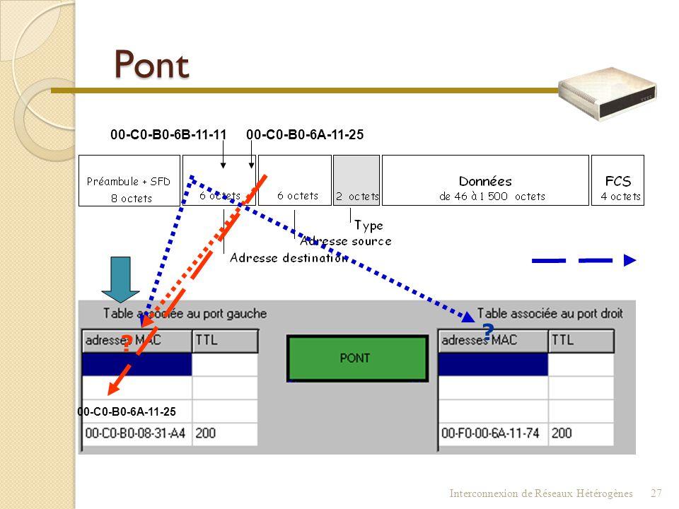 Pont 00-C0-B0-6A-11-25 00-C0-B0-6B-11-11 00-C0-B0-6A-11-25