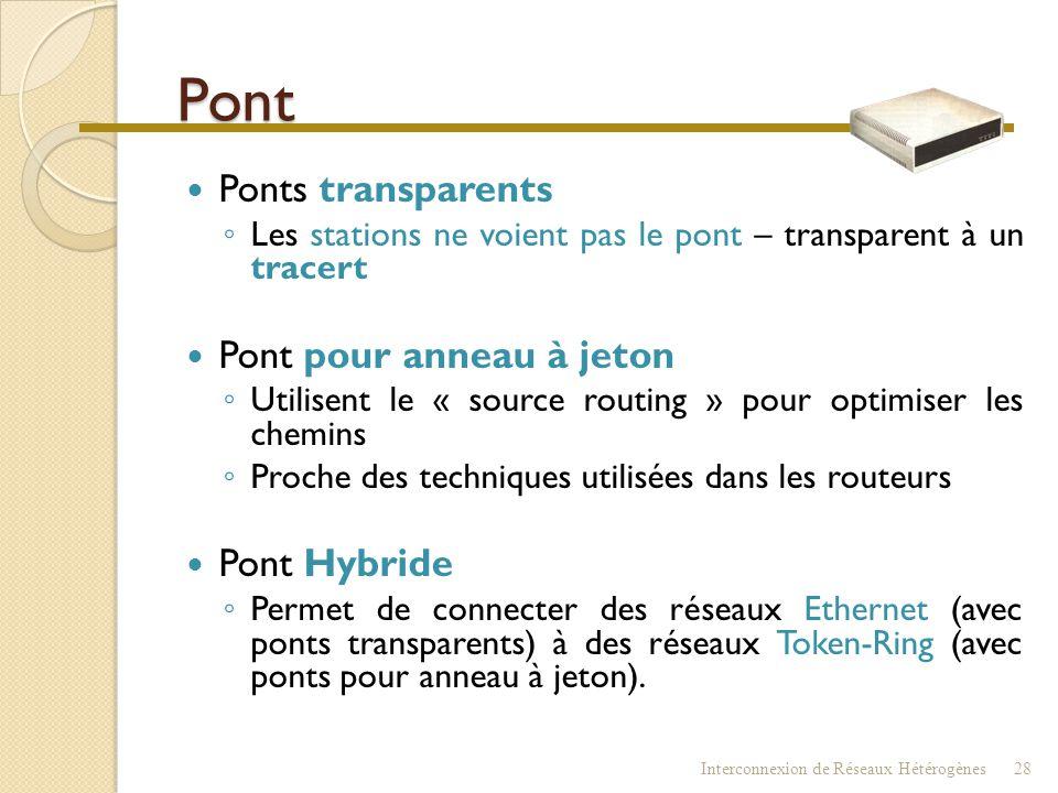 Pont Ponts transparents Pont pour anneau à jeton Pont Hybride