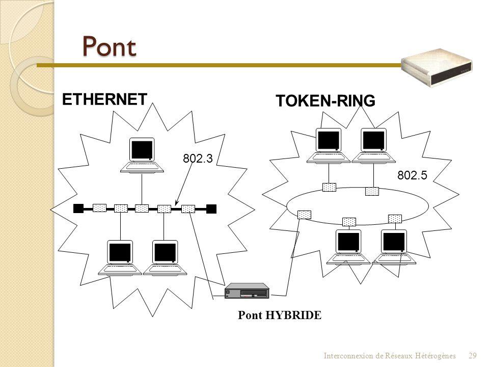 Pont ETHERNET TOKEN-RING 802.3 802.5 Pont HYBRIDE