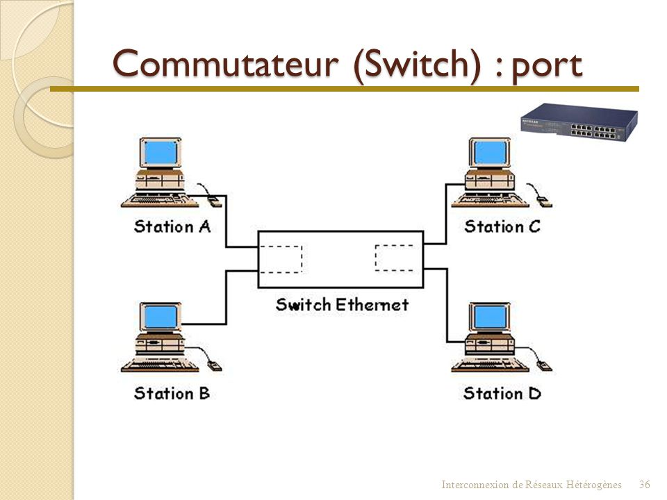 Commutateur (Switch) : port