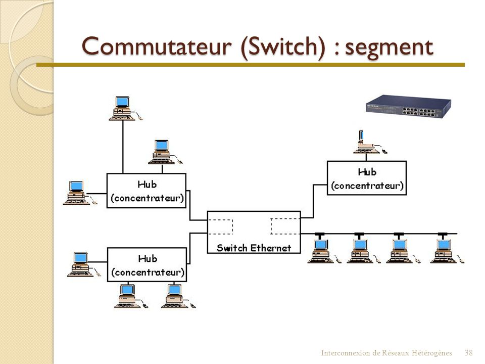 Commutateur (Switch) : segment