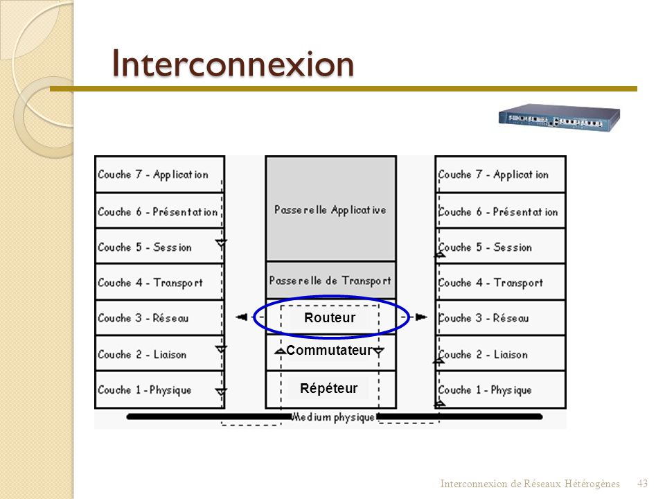 Interconnexion Routeur Commutateur Répéteur