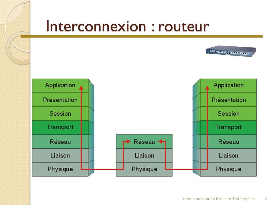 Interconnexion : routeur
