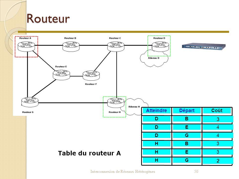 Routeur Exemple de réseau Table du routeur A 3 2 Atteindre Départ Coût