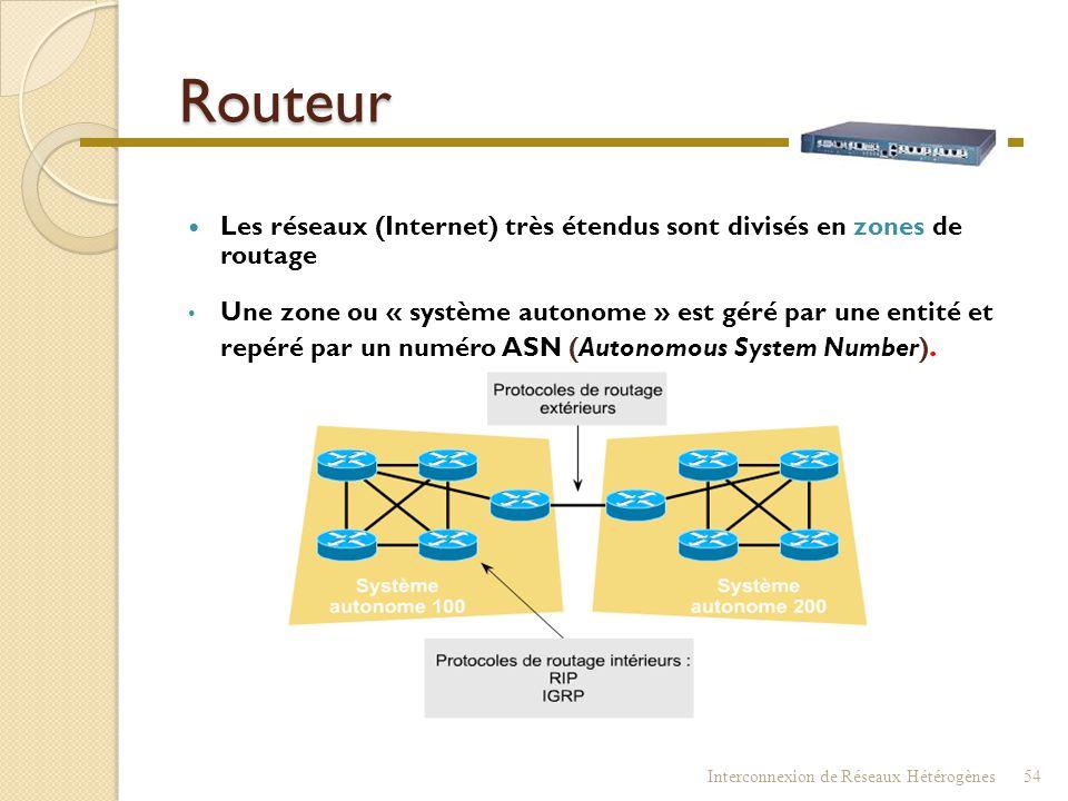 Routeur Les réseaux (Internet) très étendus sont divisés en zones de routage.