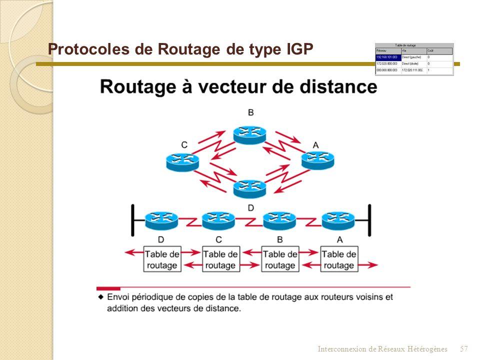 Protocoles de Routage de type IGP